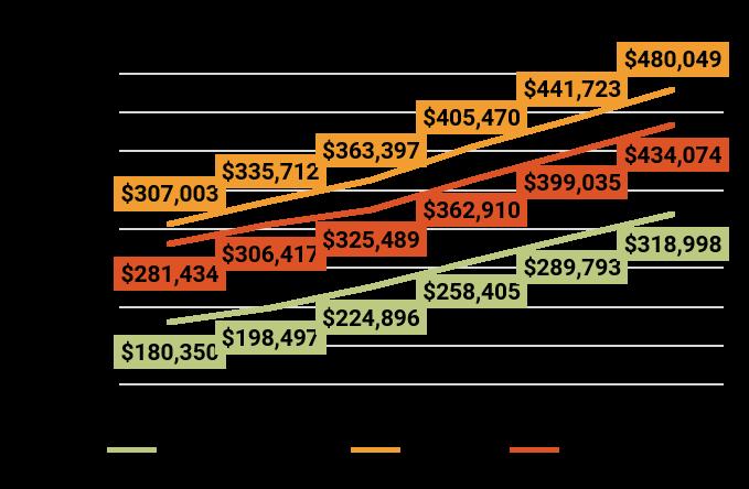 2017 Year-End Denver Metro Average Sold Price