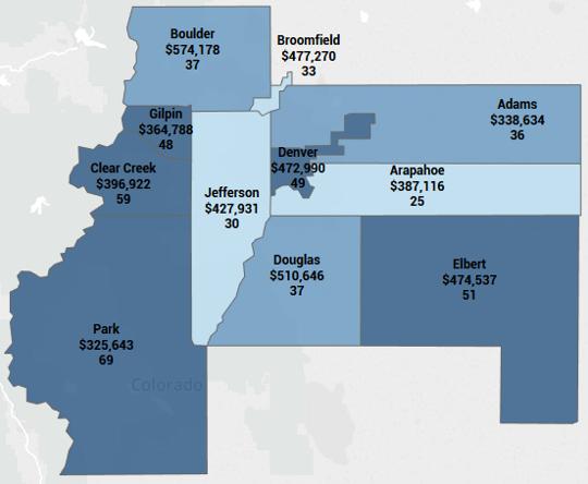 2017 Year-End Average Days on Market Denver