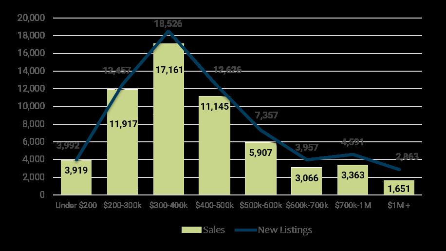 2017 Year-End Days on Market by Price Range