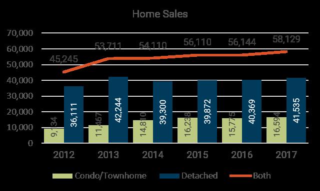 2017 Year-End Denver Metro Home Sales