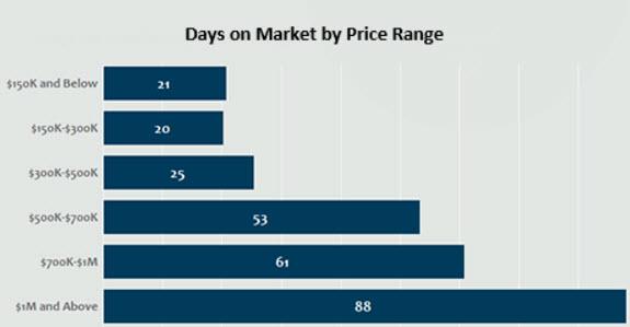 November 2017 Days on Market by Price Range