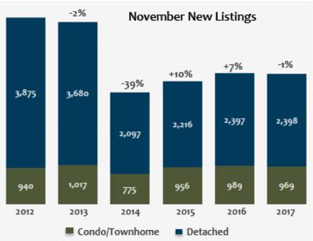 November 2017 Denver Metro New Listings