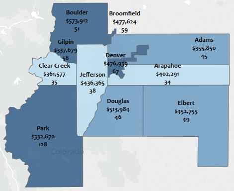 December 2017 Average Days on Market Denver