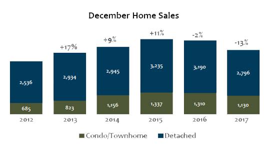 December 2017 Denver Metro Home Sales