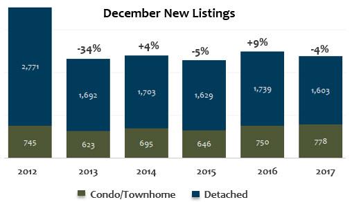 December 2017 Denver Metro New Listings