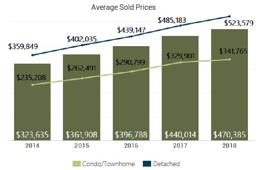 August 2018 Denver Metro Average Sold Price