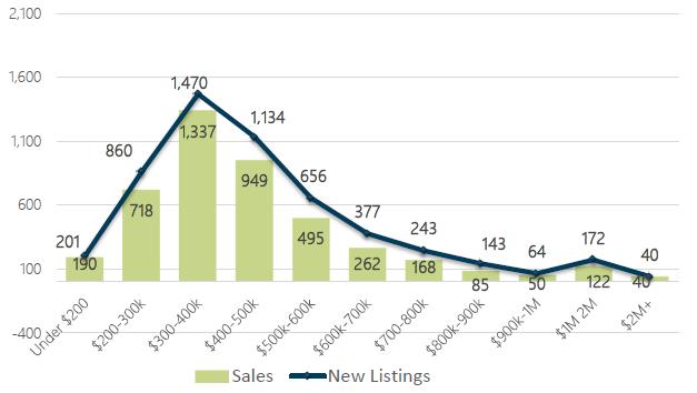 August 2018 Days on Market by Price Range