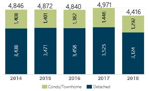 August 2018 Denver Metro Home Sales