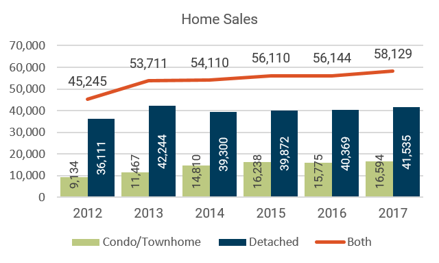2017 Year-End Denver Metro Home Sales