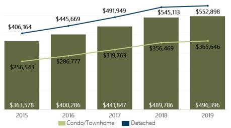 April 2019 Denver Metro Average Sold Price