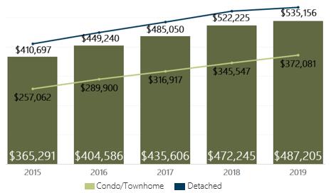 August 2019 Denver Metro Average Sold Price