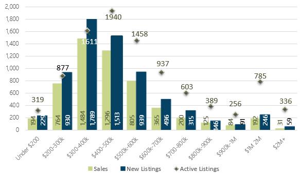 August 2019 Days on Market by Price Range