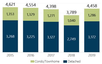 December 2019 Denver Metro Home Sales