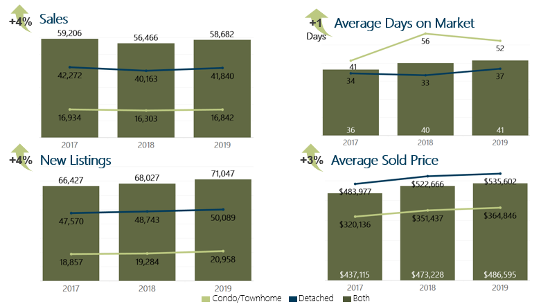 December 2019 Year to Date Housing Market