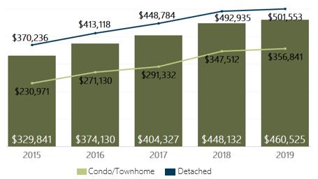 January 2019 Denver Metro Average Sold Price