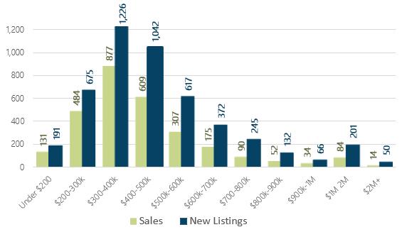 January 2019 Days on Market by Price Range