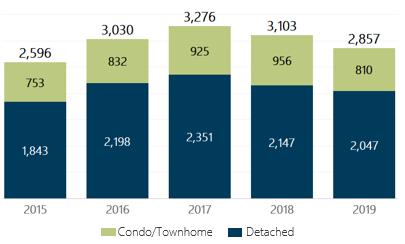 January 2019 Denver Metro Home Sales