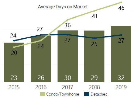 July 2019 Average Days on Market Denver