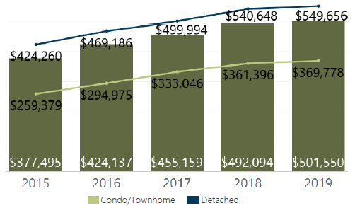 June 2019 Denver Metro Average Sold Price