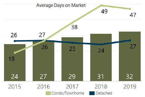June 2019 Average Days on Market Denver