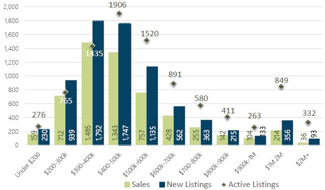 June 2019 Days on Market by Price Range