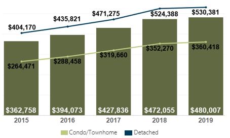 March 2019 Denver Metro Average Sold Price