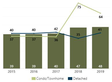 March 2019 Average Days on Market Denver