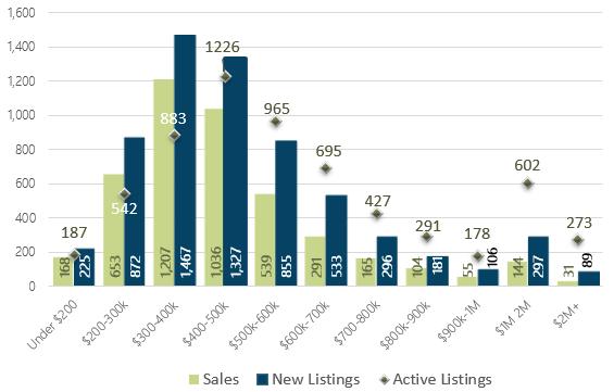 March 2019 Days on Market by Price Range