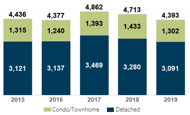 March 2019 Denver Metro Home Sales