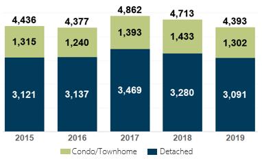 March 2019 Denver Metro Home Sales