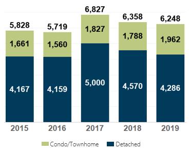 March 2019 Denver Metro New Listings