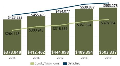 May 2019 Denver Metro Average Sold Price