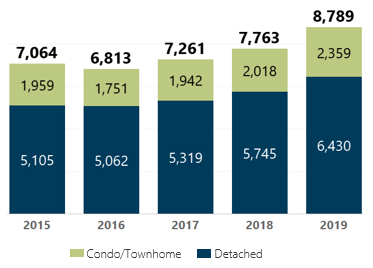 May 2019 Denver Metro New Listings