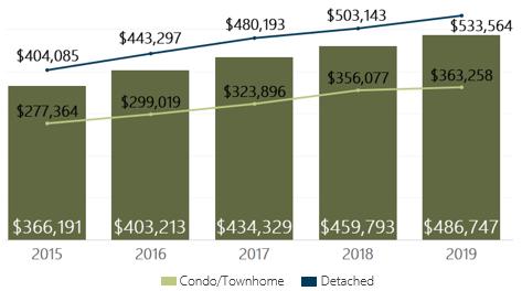 November 2019 Denver Metro Average Sold Price