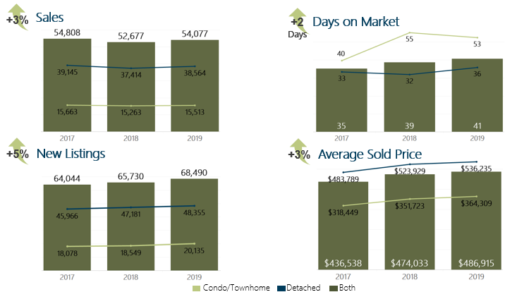November 2019 Year to Date Housing Market