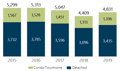 September 2019 Denver Metro Home Sales