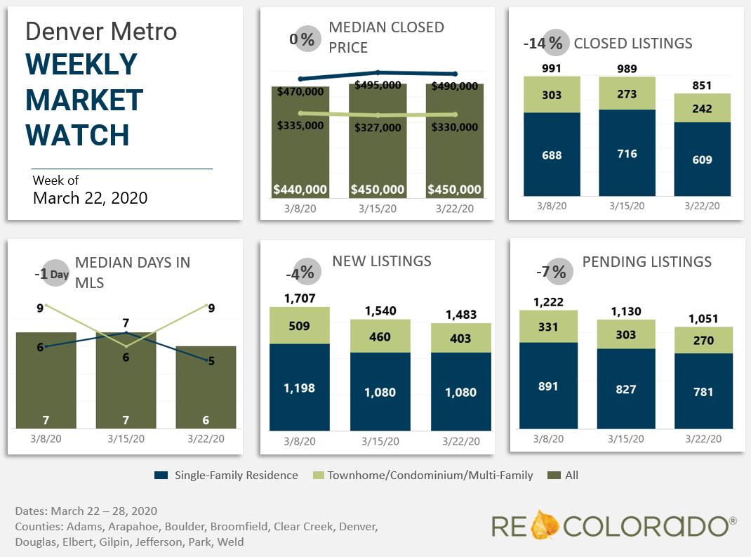 Denver Metro Weekly Market Watch March 22 2020