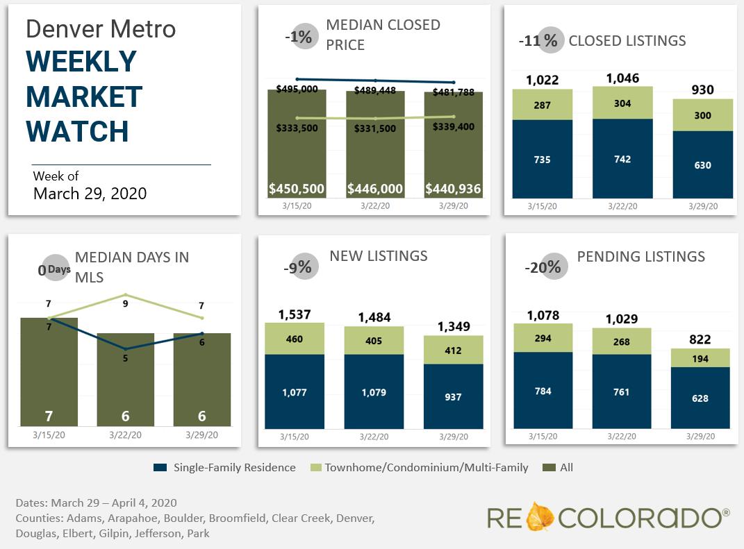 Denver Metro Weekly Market Watch March 29 2020