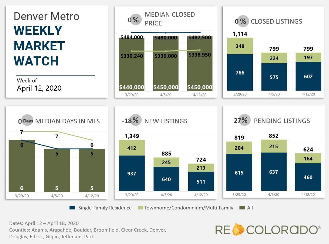 Denver Metro Weekly Market Watch April 12 2020