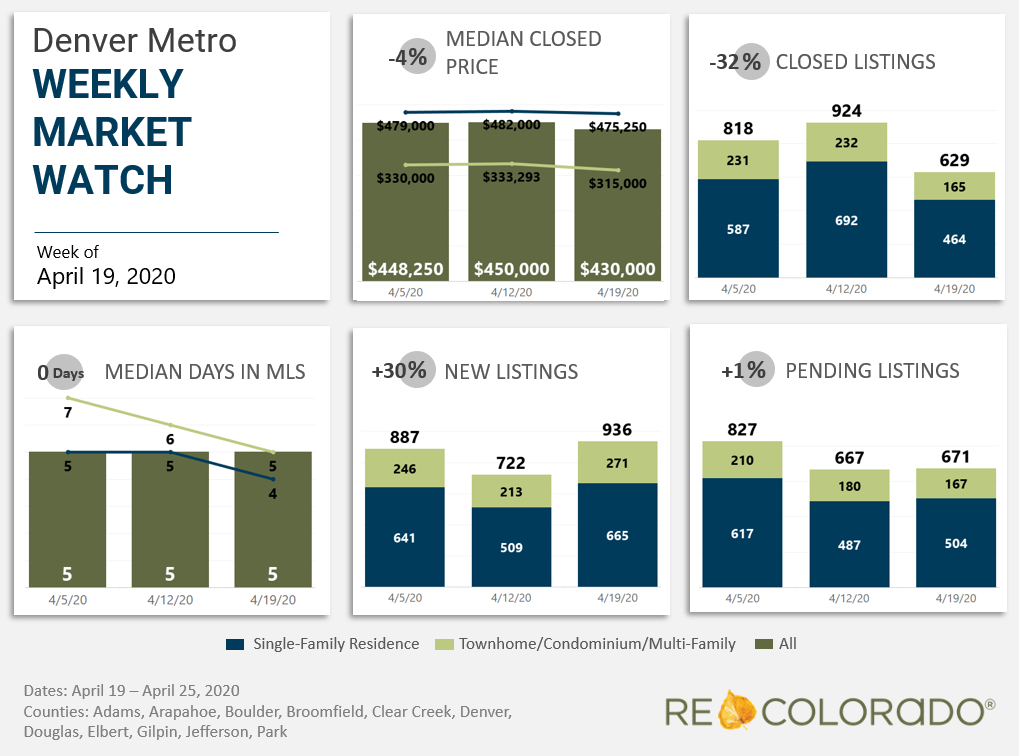Denver Metro Weekly Market Watch April 19 2020