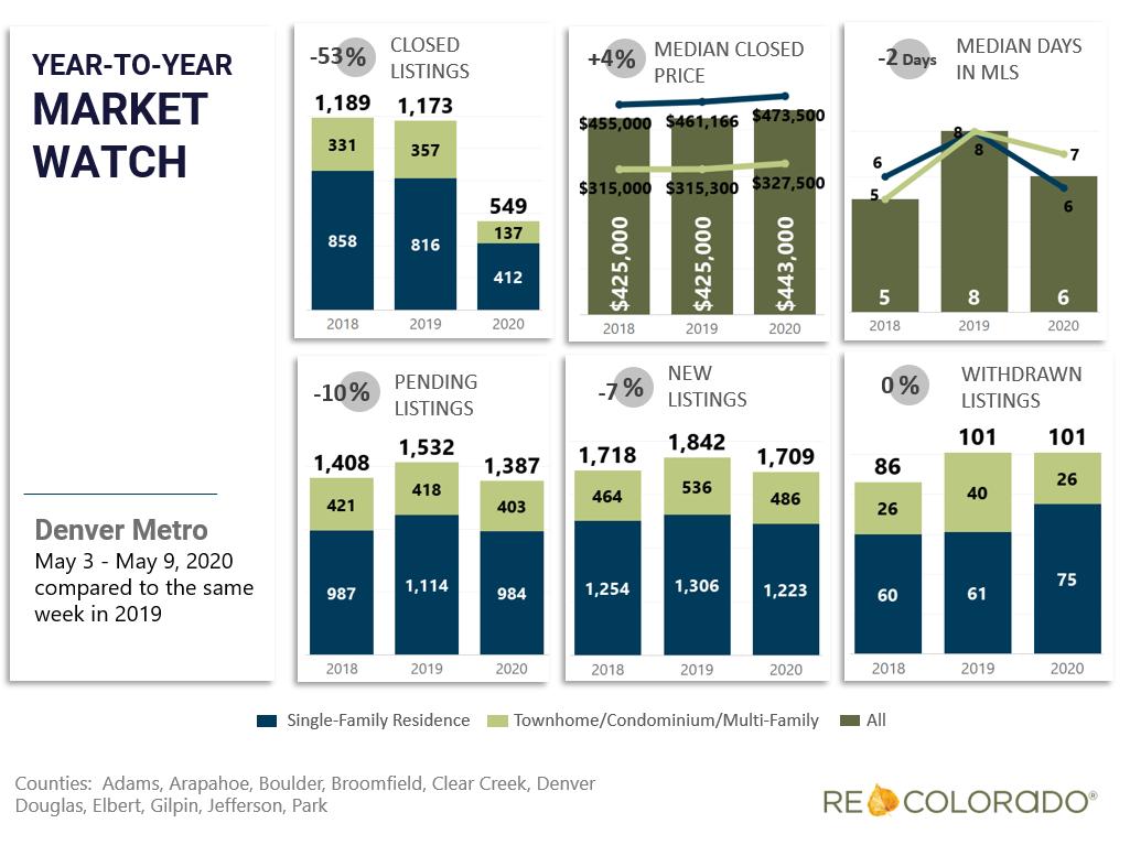 Denver Metro Weekly Market Watch May 3 2020