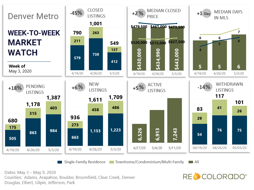 Denver Metro Weekly Market Watch May 3 2020