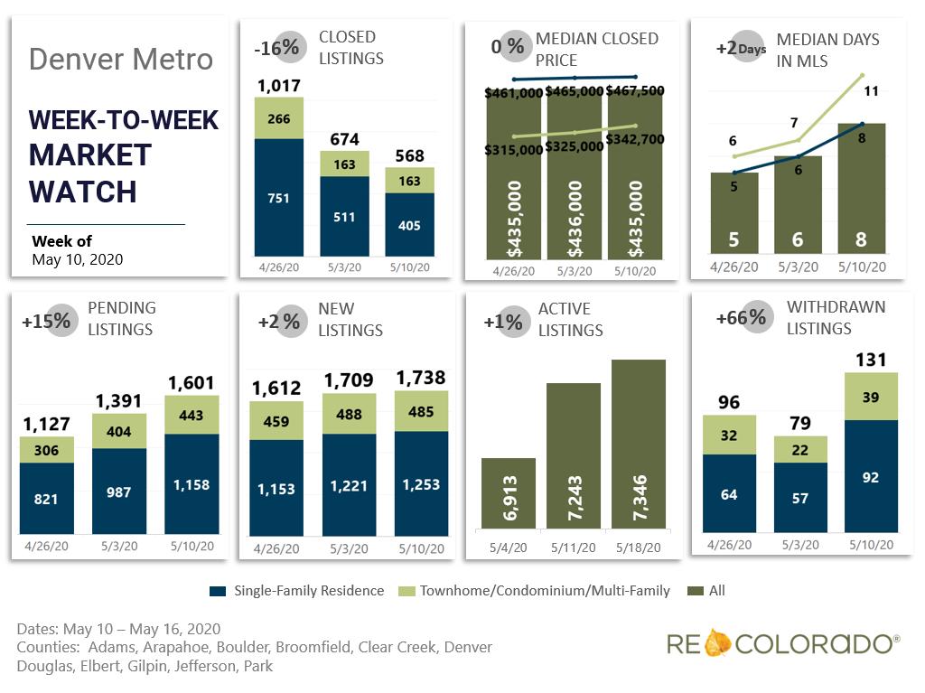 Denver Metro Weekly Market Watch May 10 2020