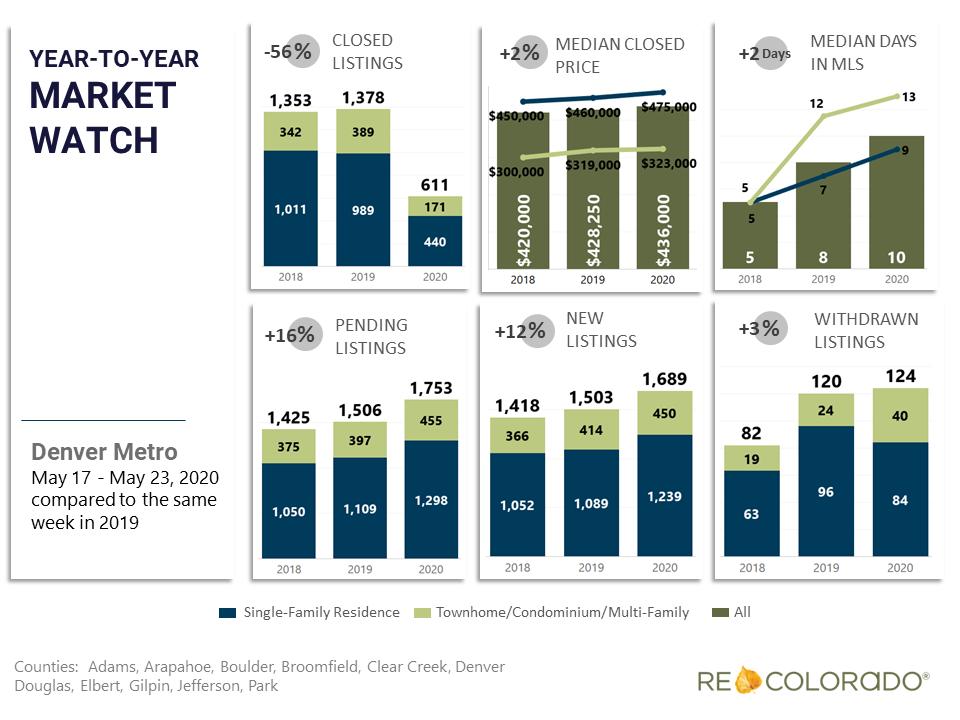Denver Metro Weekly Market Watch May 17 2020 Year