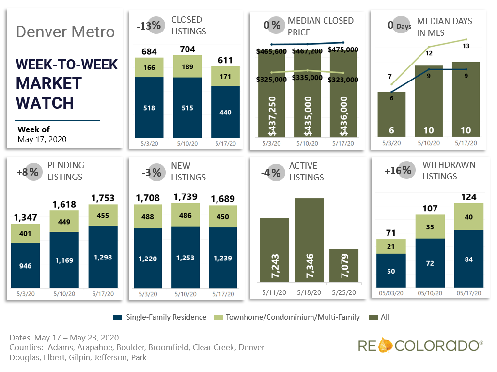 Denver Metro Weekly Market Watch May 17 2020