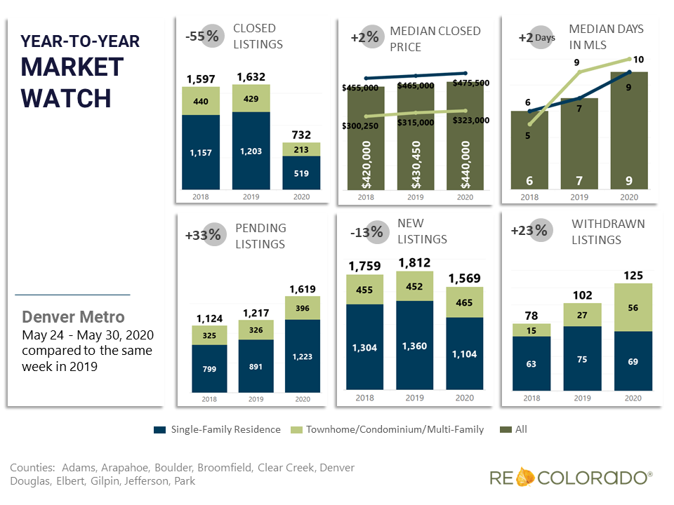 Denver Metro Weekly Market Watch May 24 2020 Year