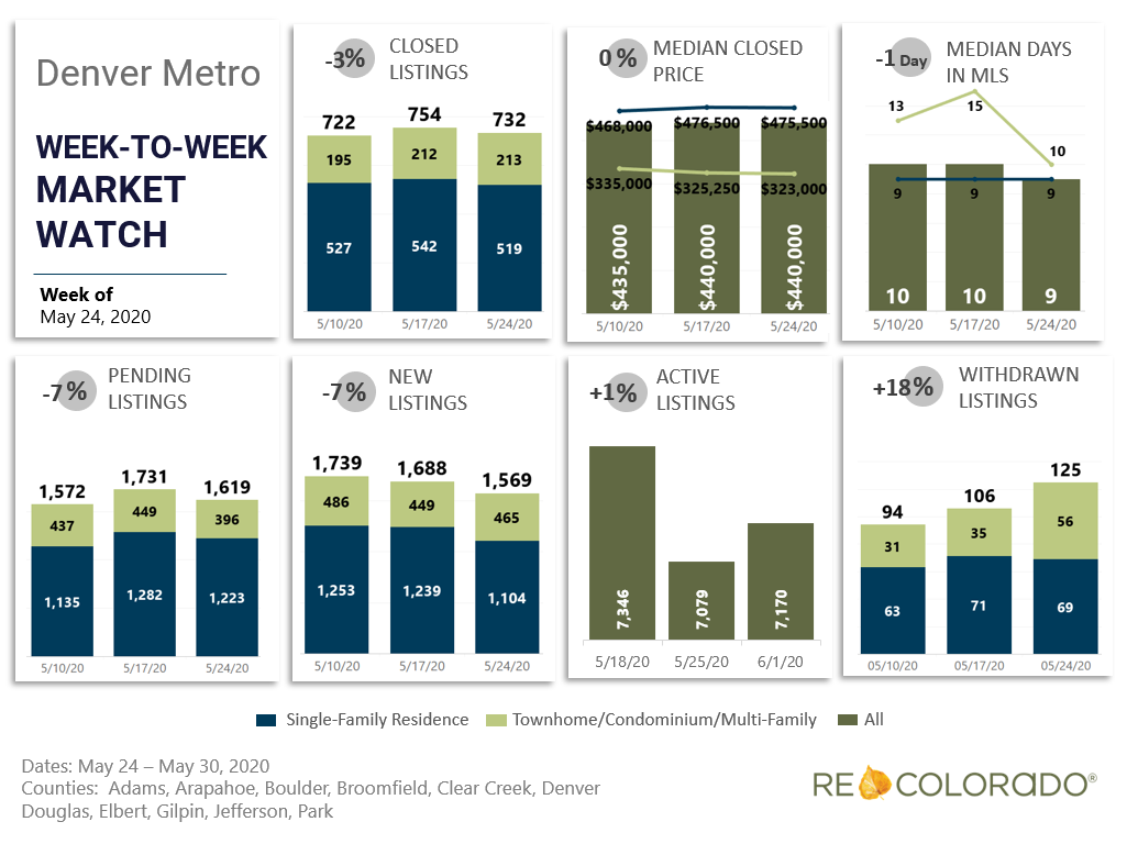 Denver Metro Weekly Market Watch May 24 2020