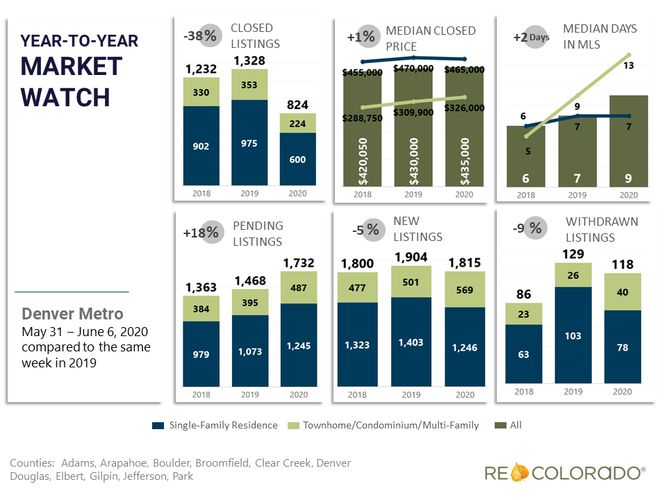 Denver Metro Weekly Market Watch May 31 2020 Year