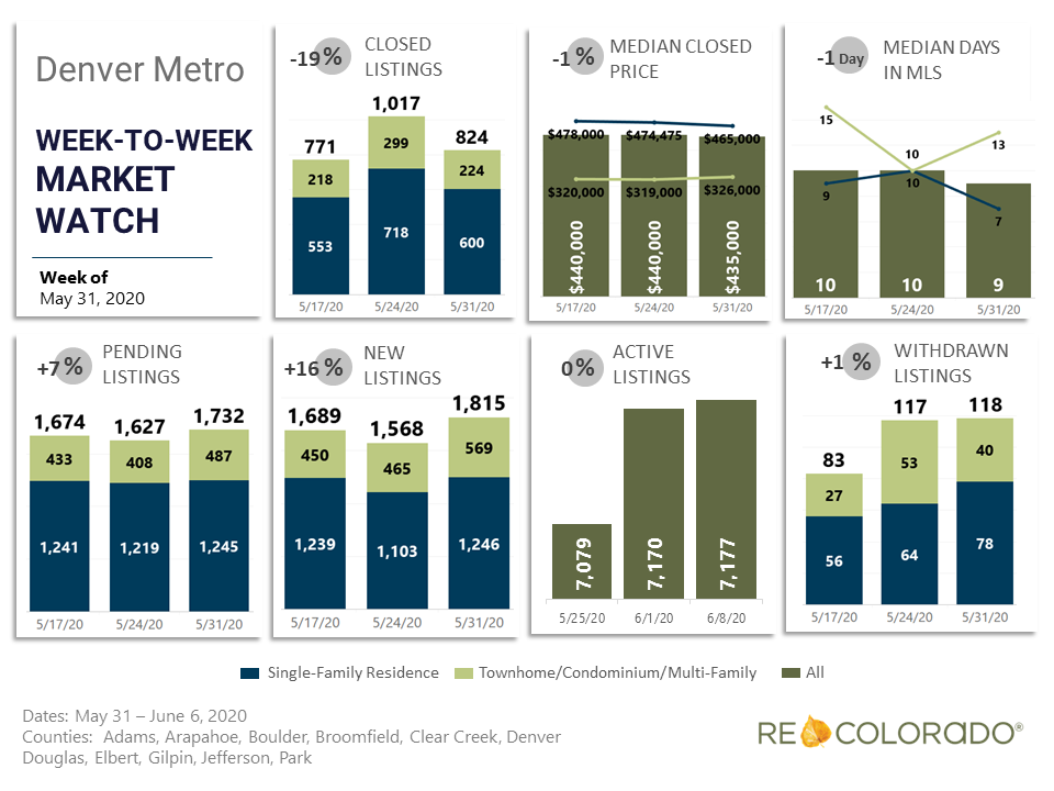 Denver Metro Weekly Market Watch May 31 2020