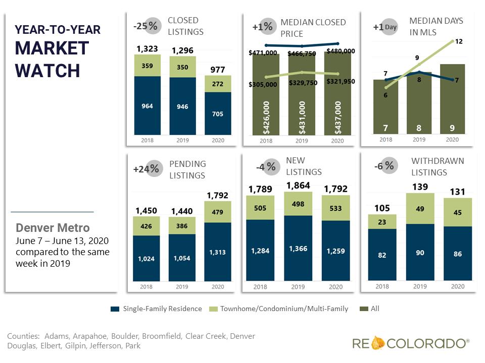 Denver Metro Weekly Market Watch May 31 June 7 2020 Year